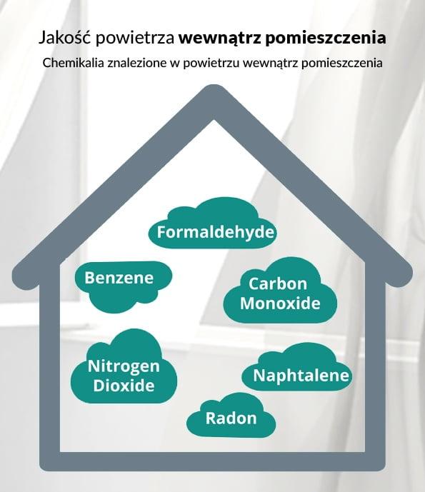 Jakie związki chemiczne są obecne w powietrzu w twoim domu?