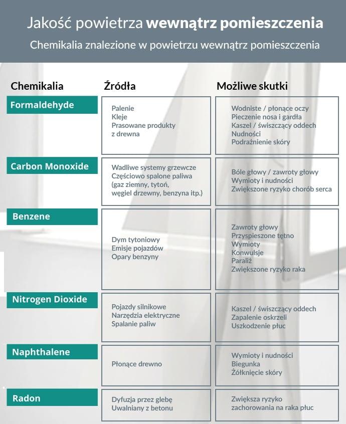 Jakość powietrza w pomieszczeniu vs zdrowie mieszkańców
